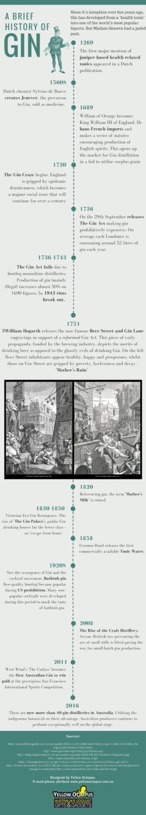 A Brief History of Gin [INFOGRAPHIC]